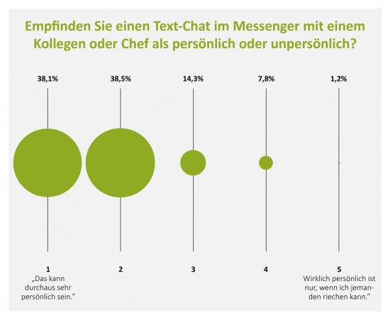 Grafik Text-Chat