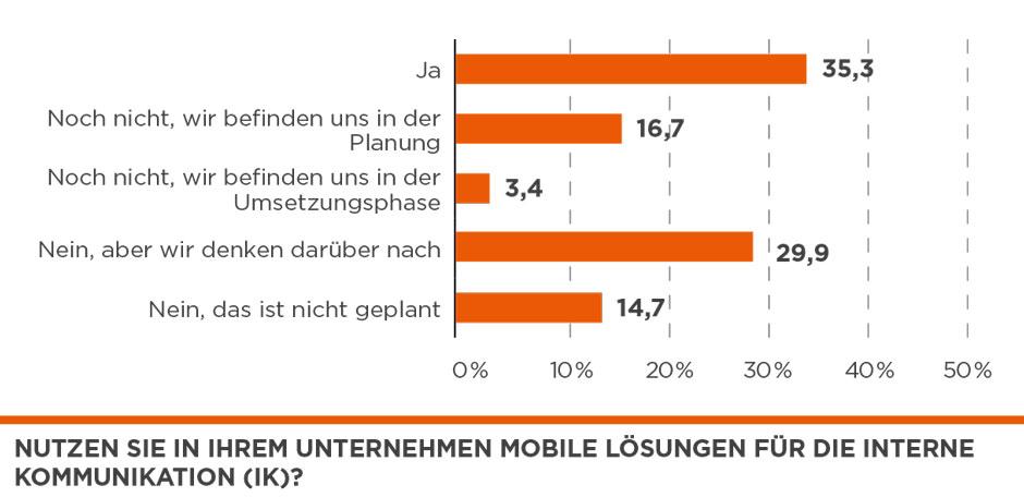 Mobile Lösungen in der internen Kommunikation
