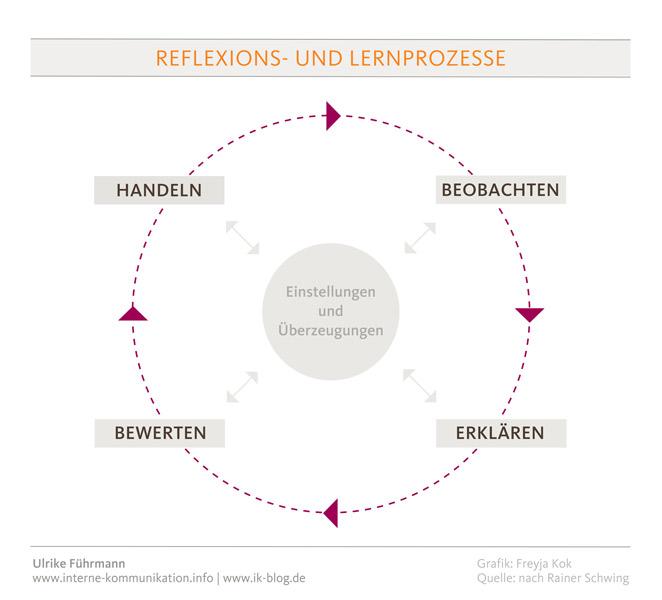 Reflexions- und Lernprozesse
