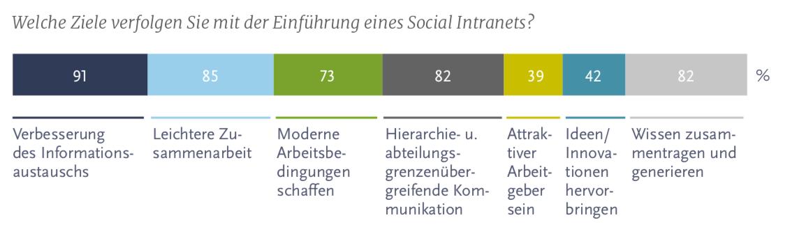 Social Intranet 2018