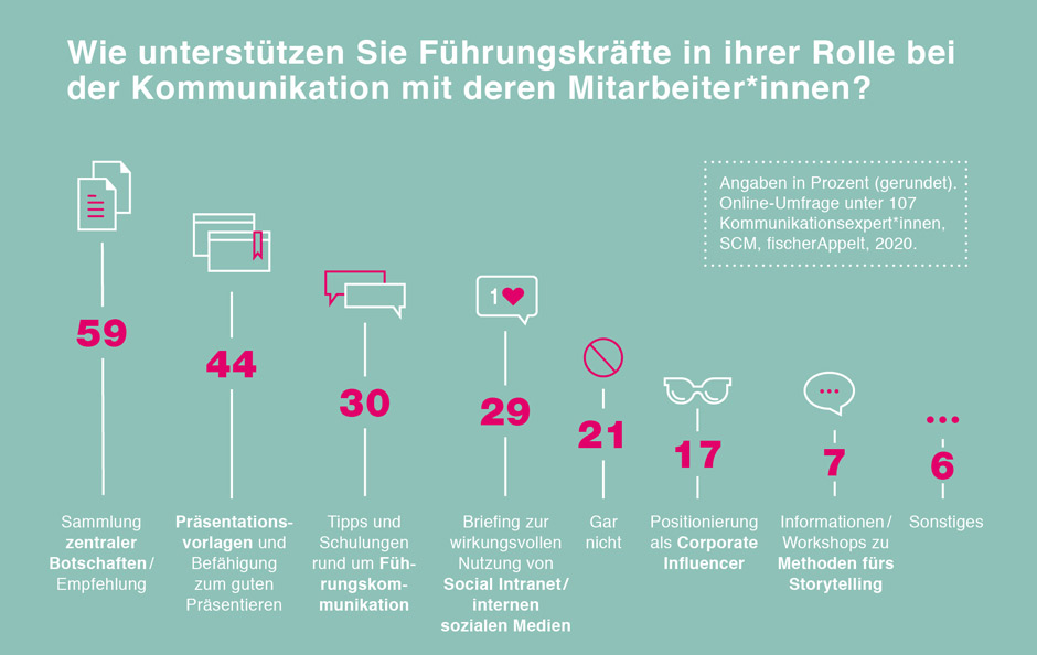 Umfrage Führungskommunikation - Infografik